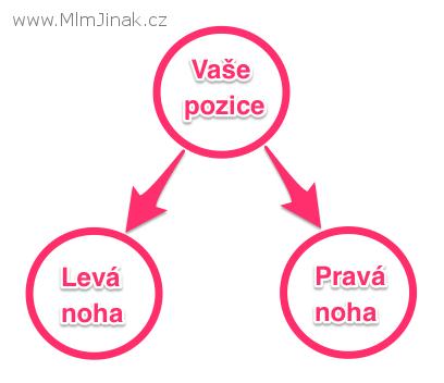 Schéma binárního stromu MLMjinak.cz
